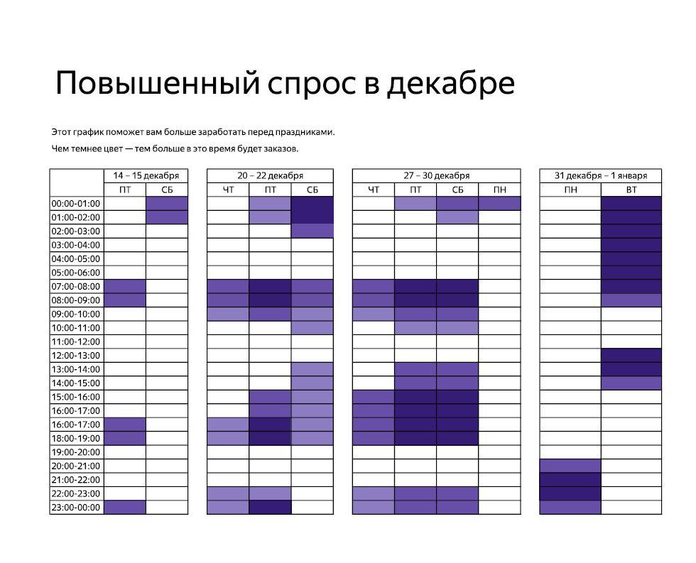 Анализ Повышенного спроса Яндекс такси